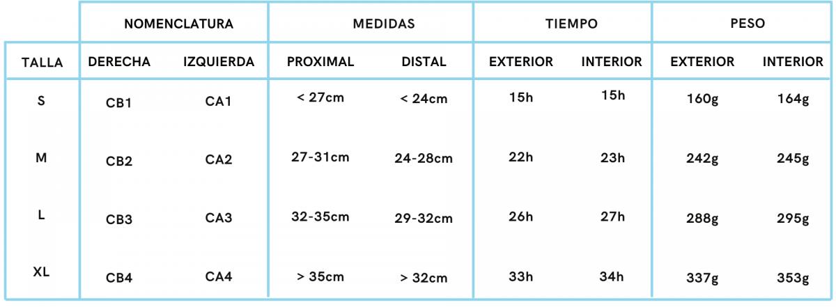 TABLA DE MEDIDAS BRACE DE HÚMERO