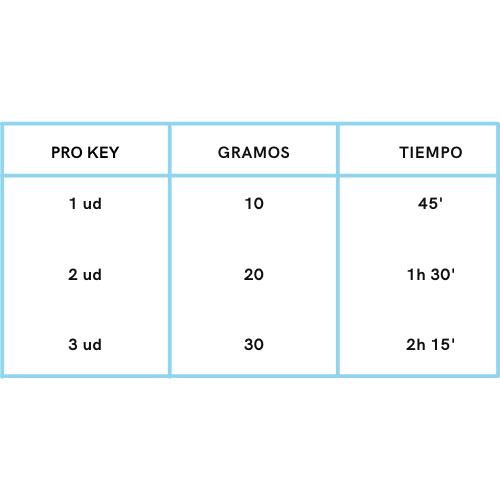 Tabla pro key
